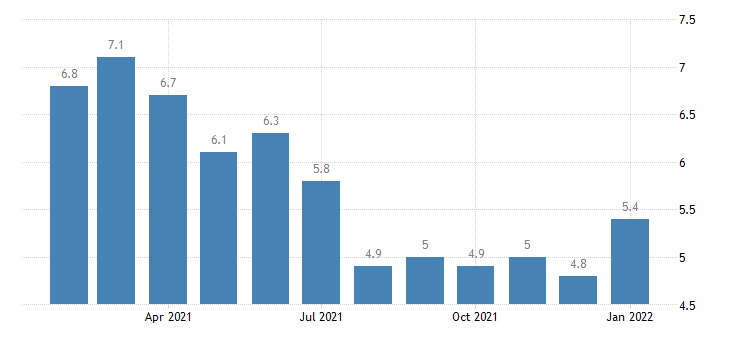 united states unemployment rate in anchorage ak msa percent m nsa fed data