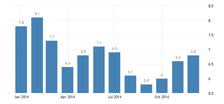 united states unemployment rate in anderson in msa percent m nsa fed data