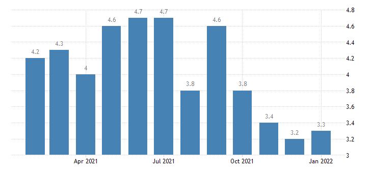 united states unemployment rate in ann arbor mi msa percent m nsa fed data