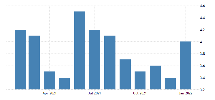 united states unemployment rate in anniston oxford al msa percent m nsa fed data