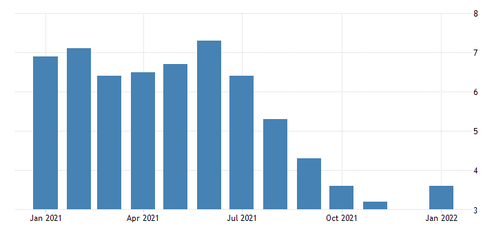 united states unemployment rate in arizona percent m nsa fed data