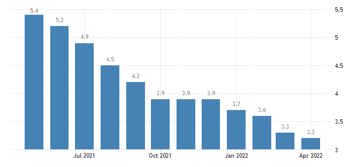 united states unemployment rate in arizona percent m sa fed data