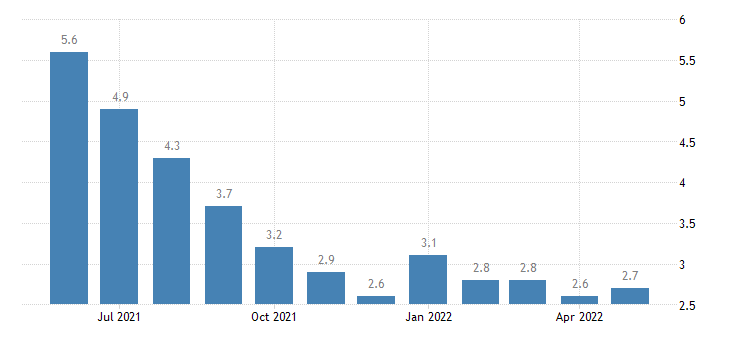 united states unemployment rate in ascension parish la percent m nsa fed data
