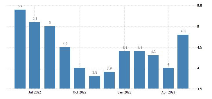 united states unemployment rate in assumption parish la percent m nsa fed data