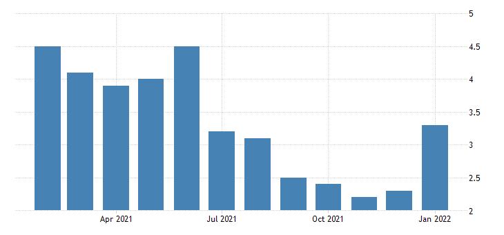 united states unemployment rate in atlanta sandy springs marietta ga msa percent m nsa fed data