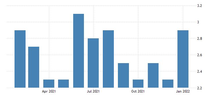 united states unemployment rate in auburn opelika al msa percent m nsa fed data