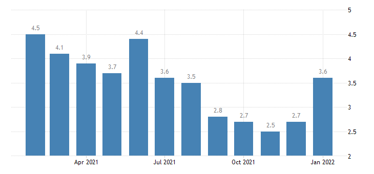 united states unemployment rate in augusta richmond county ga sc msa percent m nsa fed data