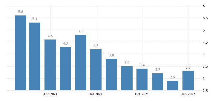 united states unemployment rate in austin round rock tx msa percent m nsa fed data