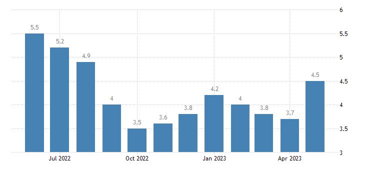 united states unemployment rate in avoyelles parish la percent m nsa fed data