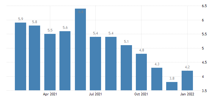 united states unemployment rate in baltimore towson md msa percent m nsa fed data