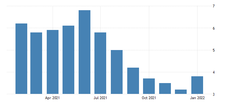 united states unemployment rate in baton rouge la msa percent m nsa fed data