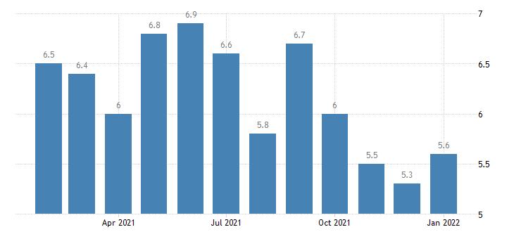 united states unemployment rate in battle creek mi msa percent m nsa fed data