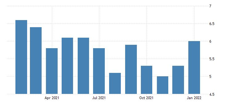 united states unemployment rate in bay city mi msa percent m nsa fed data