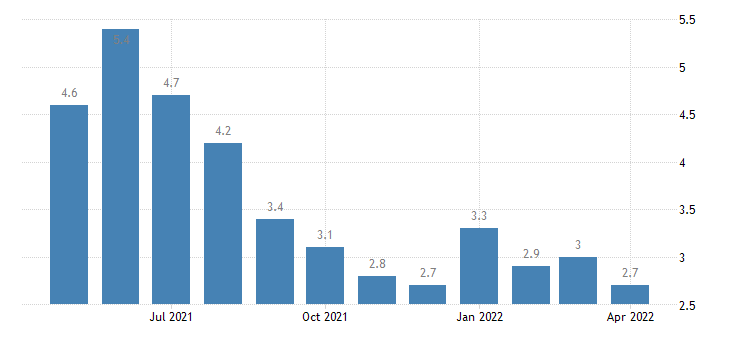 united states unemployment rate in beauregard parish la percent m nsa fed data