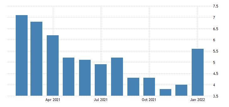 united states unemployment rate in bellingham wa msa percent m nsa fed data