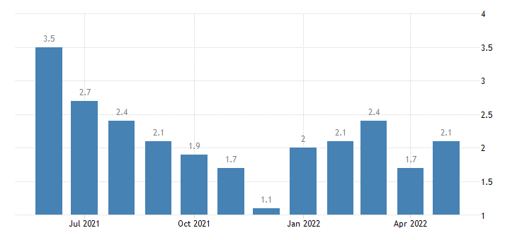 united states unemployment rate in benton county in percent m nsa fed data