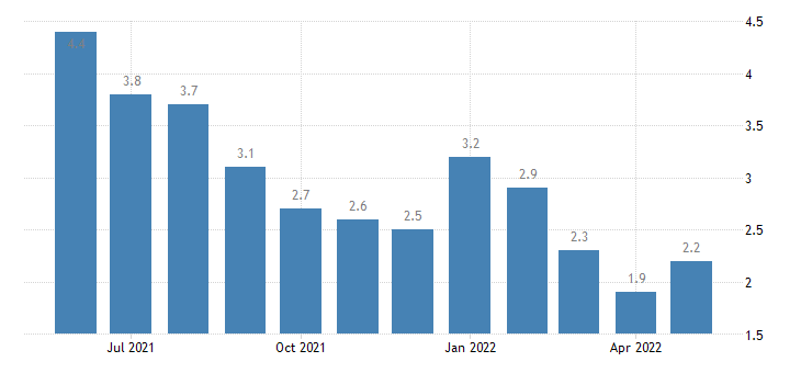 united states unemployment rate in bibb county al percent m nsa fed data