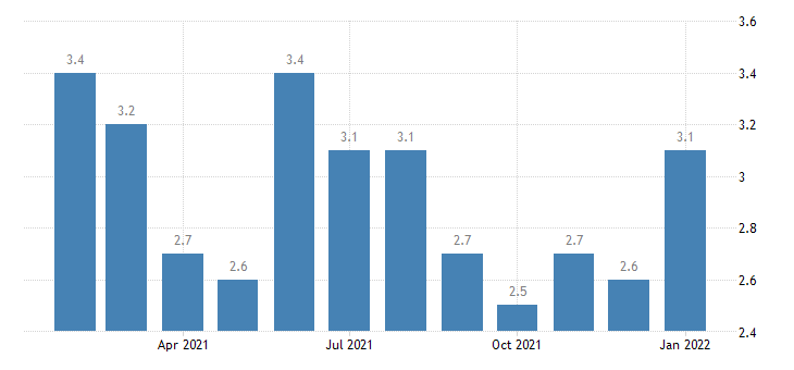 united states unemployment rate in birmingham hoover al msa percent m nsa fed data