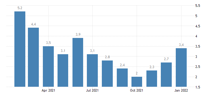 united states unemployment rate in bismarck nd msa percent m nsa fed data