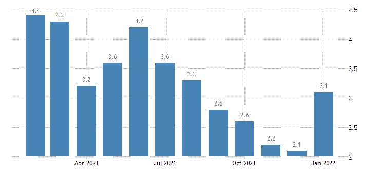 united states unemployment rate in blacksburg christiansburg radford va msa percent m nsa fed data
