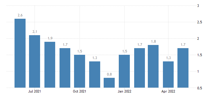 united states unemployment rate in boone county in percent m nsa fed data