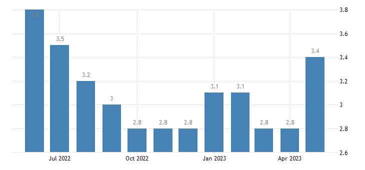 united states unemployment rate in bossier parish la percent m nsa fed data