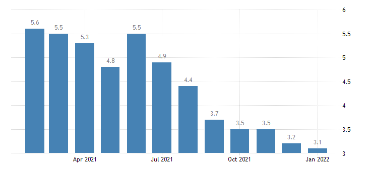 united states unemployment rate in boulder co msa percent m nsa fed data