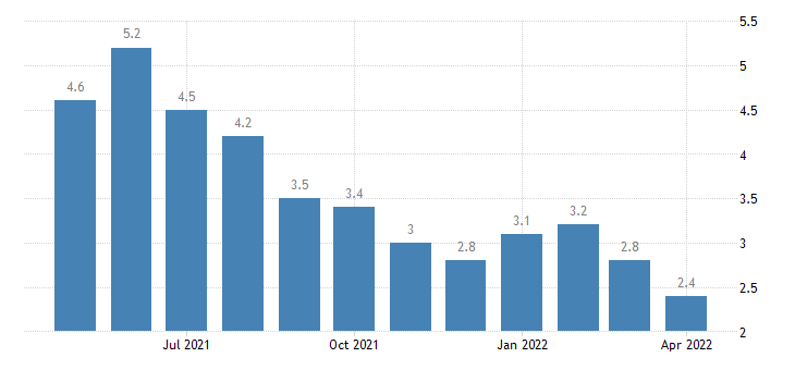 united states unemployment rate in boulder county co percent m nsa fed data