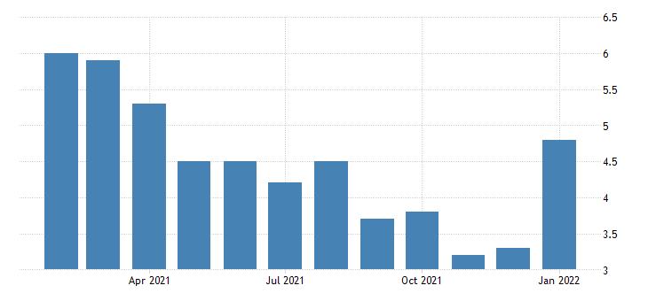 united states unemployment rate in bremerton silverdale wa msa percent m nsa fed data