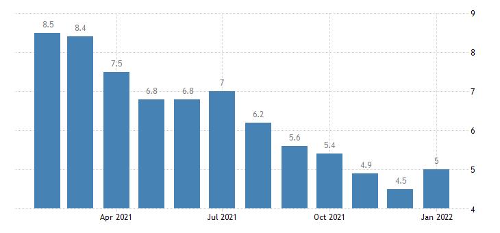 united states unemployment rate in bridgeport stamford norwalk ct necta percent m nsa fed data