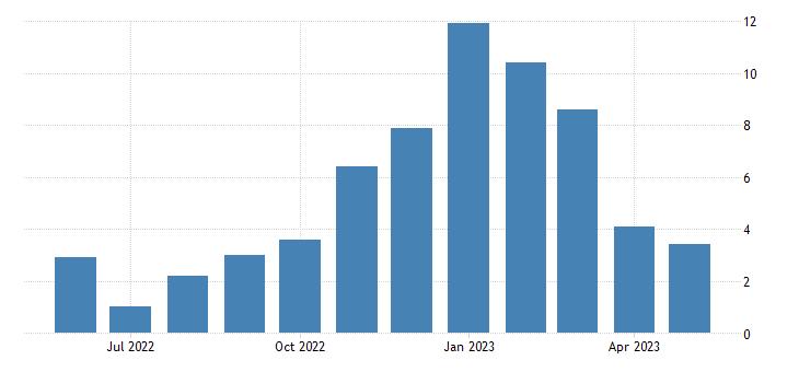 united states unemployment rate in bristol bay borough ak percent m nsa fed data