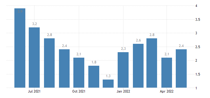 united states unemployment rate in brown county in percent m nsa fed data