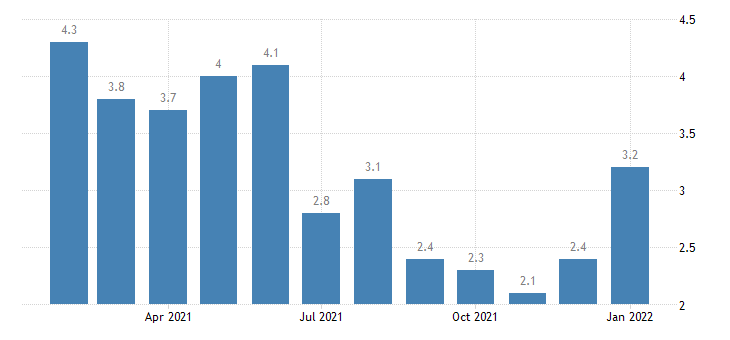 united states unemployment rate in brunswick ga msa percent m nsa fed data