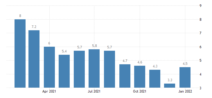 united states unemployment rate in buffalo niagara falls ny msa percent m nsa fed data