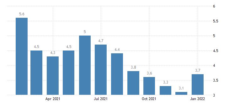 united states unemployment rate in burlington nc msa percent m nsa fed data