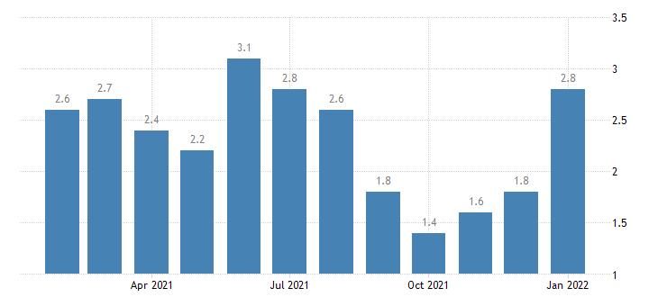 united states unemployment rate in burlington south burlington vt necta percent m nsa fed data