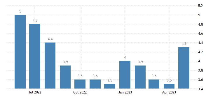 united states unemployment rate in caddo parish la percent m nsa fed data