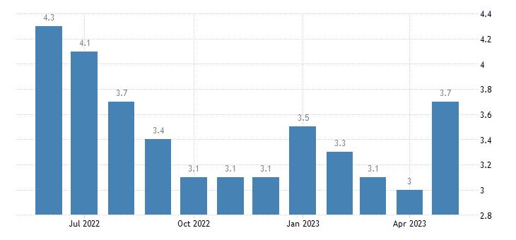 united states unemployment rate in calcasieu parish la percent m nsa fed data