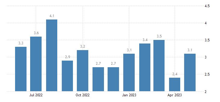 united states unemployment rate in calhoun county ga percent m nsa fed data