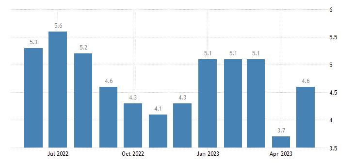 united states unemployment rate in calhoun county mi percent m nsa fed data
