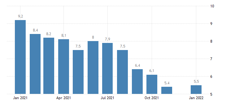 united states unemployment rate in california percent m nsa fed data