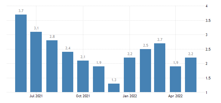 united states unemployment rate in carroll county in percent m nsa fed data