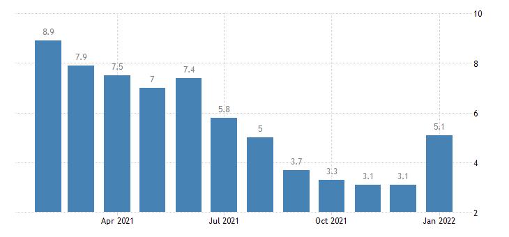 united states unemployment rate in casper wy msa percent m nsa fed data