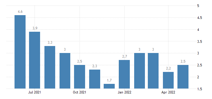 united states unemployment rate in cass county in percent m nsa fed data