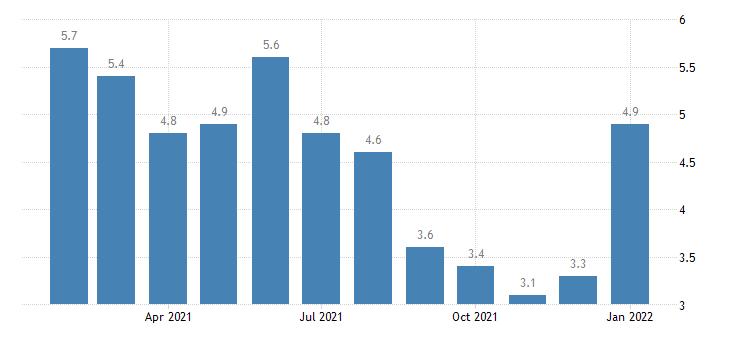 united states unemployment rate in cedar rapids ia msa percent m nsa fed data