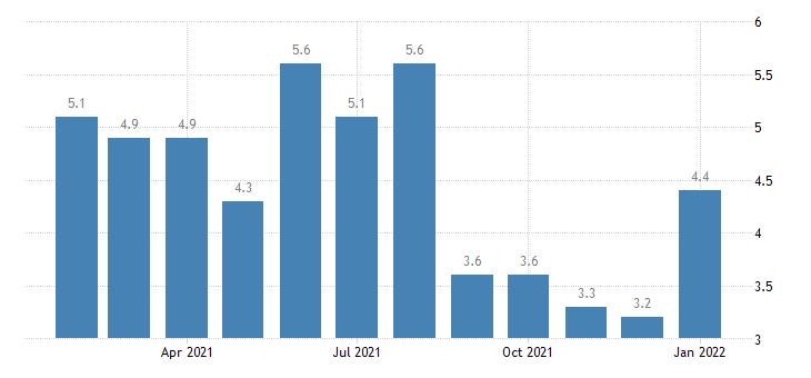 united states unemployment rate in champaign urbana il msa percent m nsa fed data