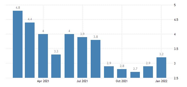 united states unemployment rate in charleston north charleston summerville sc msa percent m nsa fed data