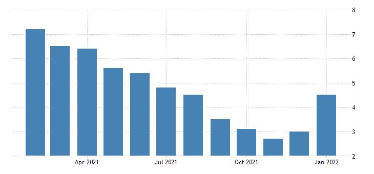 united states unemployment rate in charleston wv msa percent m nsa fed data