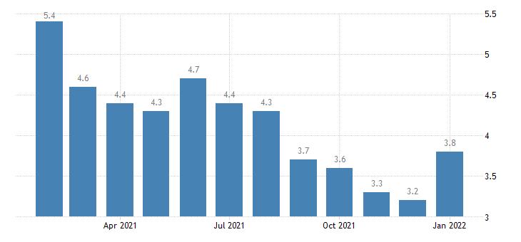 united states unemployment rate in charlotte gastonia concord nc sc msa percent m nsa fed data
