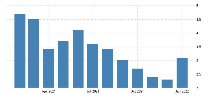 united states unemployment rate in charlottesville va msa percent m nsa fed data